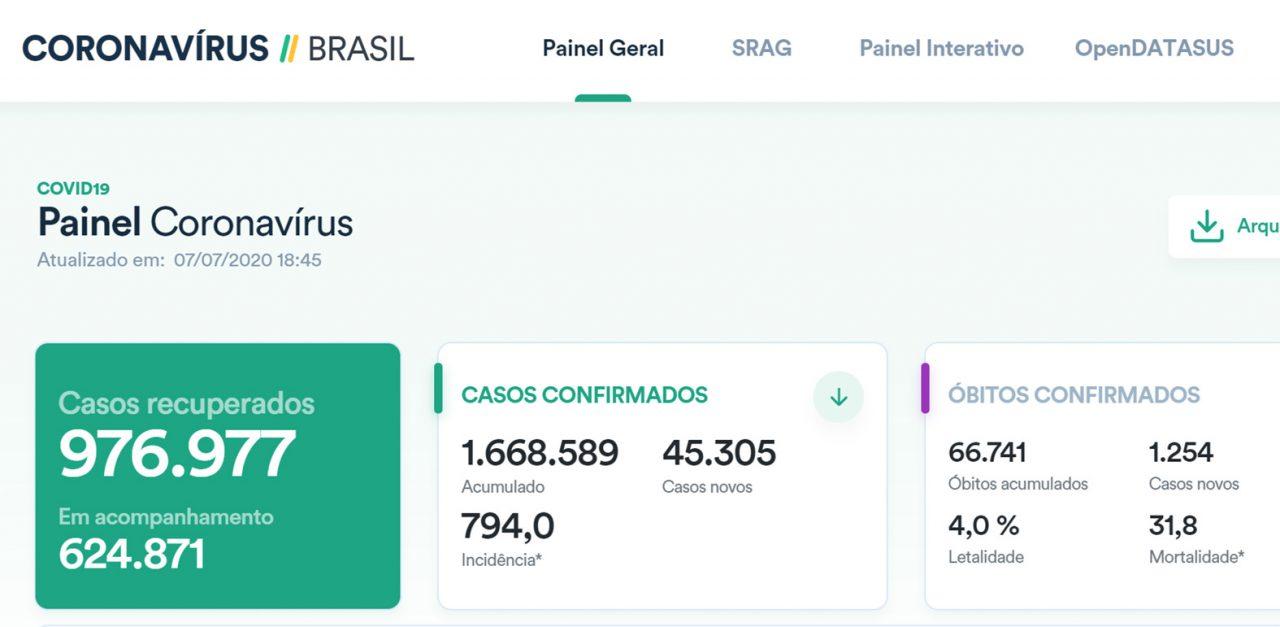 PAINEL BRASIL COVID19 QUARTA 8 DE JULHO 1280x627 - PaineI Guaraí-TO / Covid-19 / Boletim 08 de Julho (Quarta) 16:00