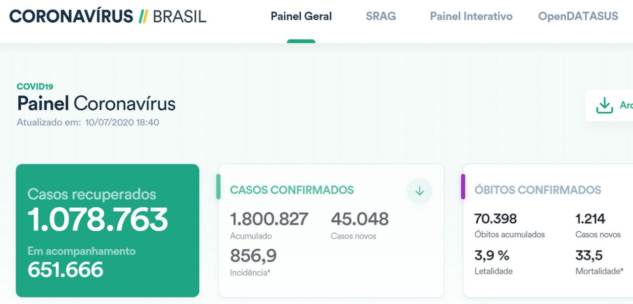 PAINEL BRASIL COVID19 SABADO 11 DE JULHO 1280x615 - PaineI Guaraí-TO / Covid-19 / Boletim 11 de Julho (Sábado) 14:00