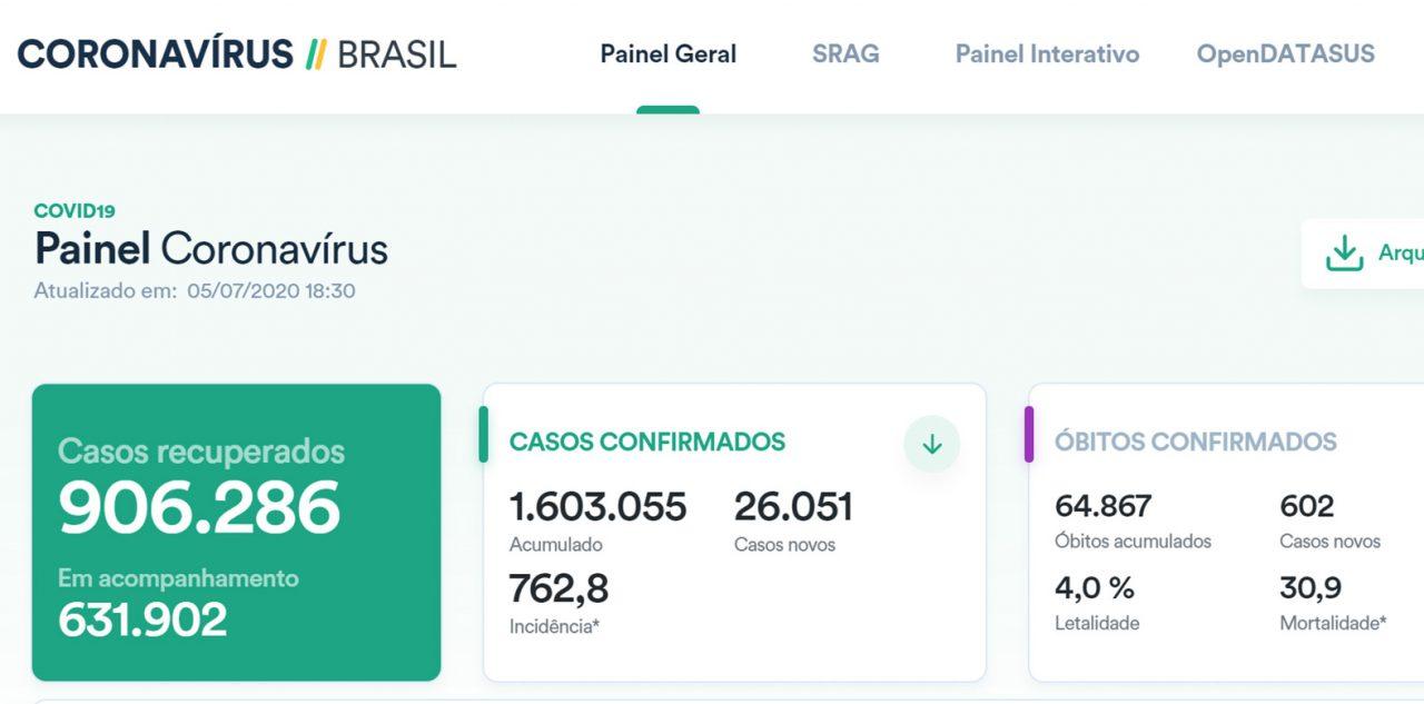 PAINEL BRASIL COVID19 SEGUNDA 6 DE JULHO 1280x633 - PaineI Guaraí-TO / Covid-19 / Boletim 06 de Julho (segunda) 14:00