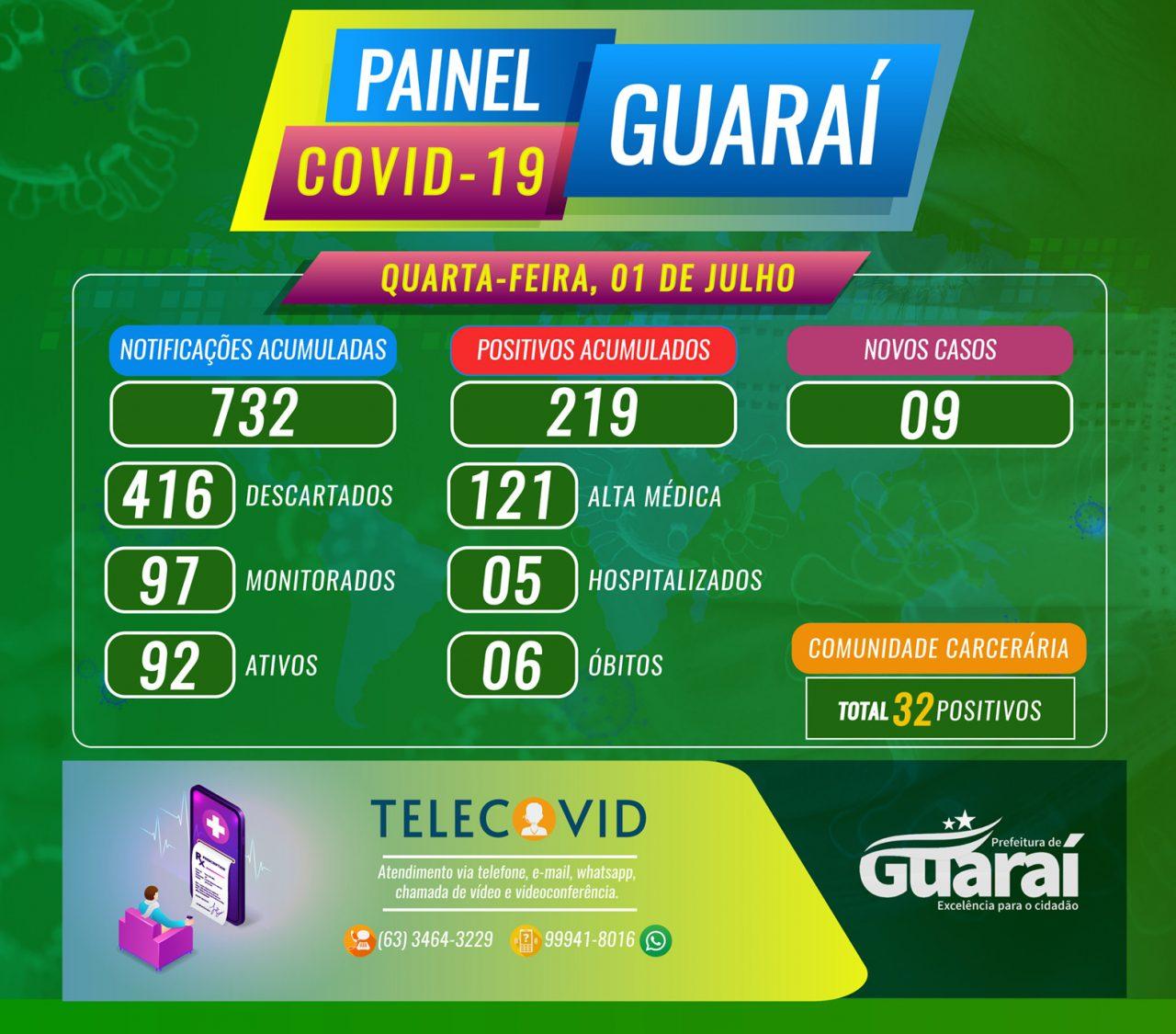 PAINEL GUARAI COVID19 1 DE JULHO QUARTA 1280x1125 - Painel Guaraí-TO / Covid-19 / Boletim 01 de Julho (quarta) 16:00