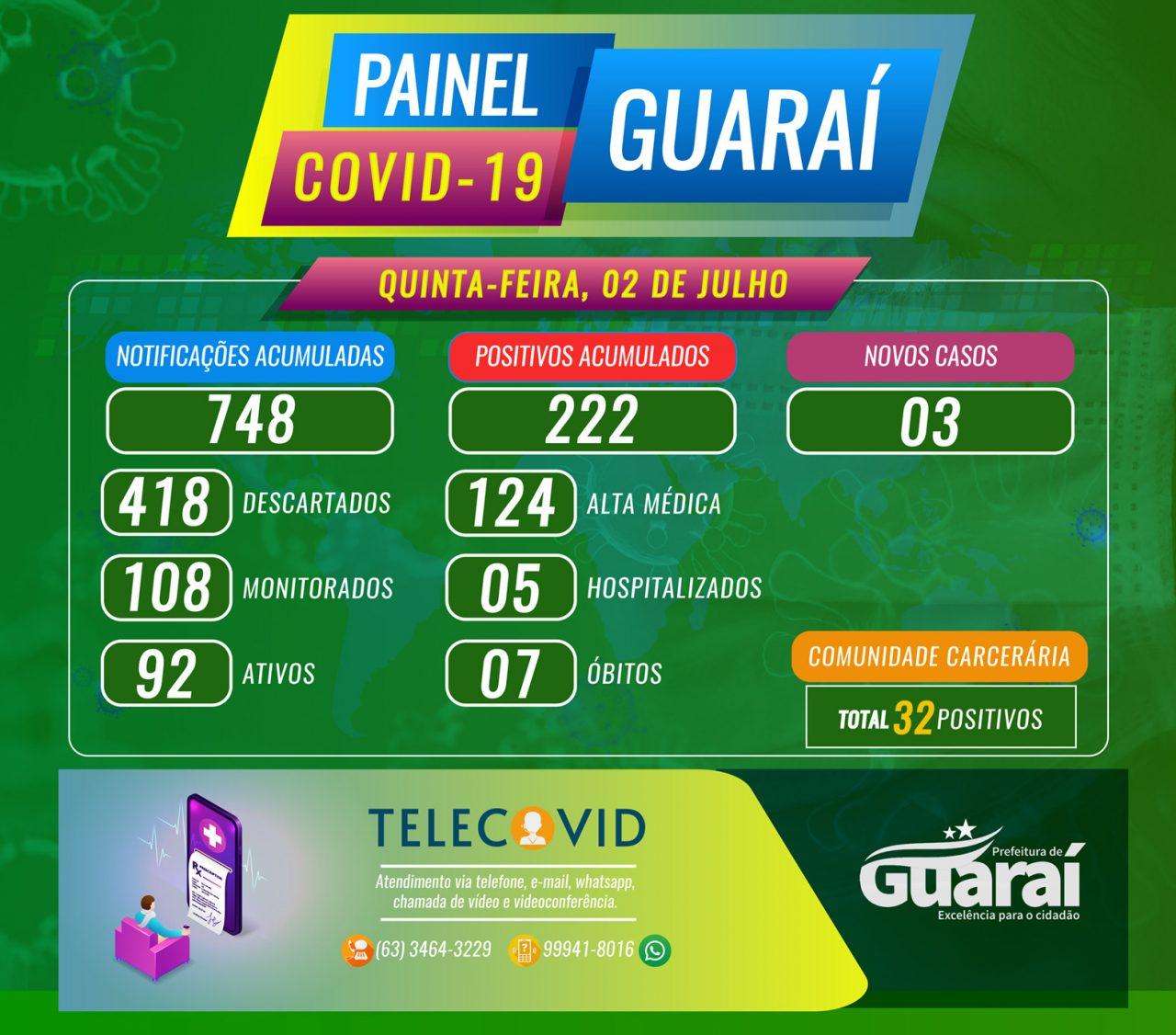 PAINEL GUARAI COVID19 2 DE JULHO QUINTA 1280x1126 - Painel Guaraí-TO / Covid-19 / Boletim 02 de Julho (quinta) 12:00
