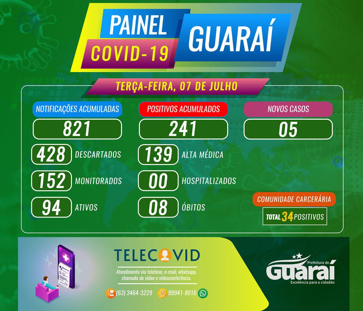 PAINEL GUARAI COVID19 TERÇA 7 DE JULHO - Painel Guaraí-TO / Covid-19 / Boletim 07 de Julho (Terça) 14:00