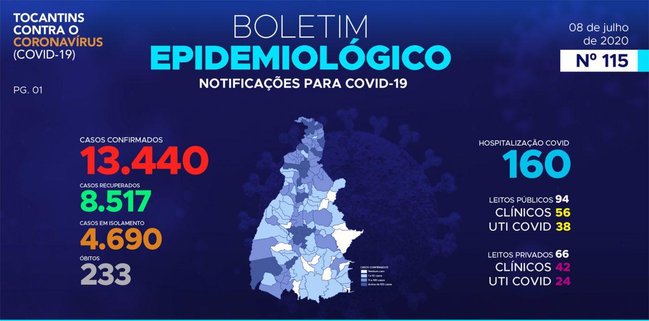 PAINEL TOCANTINS COVID19 QUARTA 8 DE JULHO 1280x634 - PaineI Guaraí-TO / Covid-19 / Boletim 08 de Julho (Quarta) 16:00