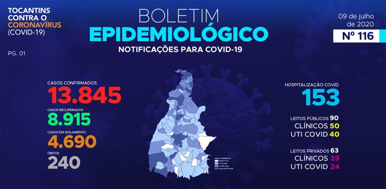 PAINEL TOCANTINS COVID19 QUINTA 9 DE JULHO 1280x629 - Painel Guaraí-TO / Covid-19 / Boletim 09 de Julho (Quinta) 14:00